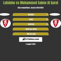 Luisinho vs Mohammed Salem Al Qarni h2h player stats