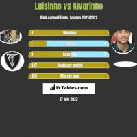 Luisinho vs Alvarinho h2h player stats