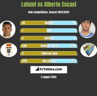 Luismi vs Alberto Escasi h2h player stats