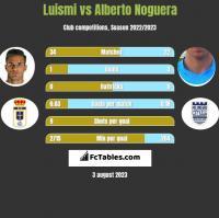 Luismi vs Alberto Noguera h2h player stats