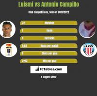 Luismi vs Antonio Campillo h2h player stats