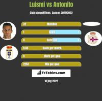 Luismi vs Antonito h2h player stats