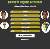 Luismi vs Augusto Fernandez h2h player stats