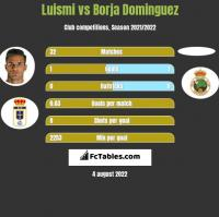 Luismi vs Borja Dominguez h2h player stats