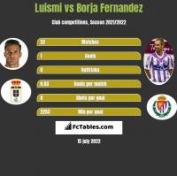Luismi vs Borja Fernandez h2h player stats