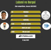 Luismi vs Burgui h2h player stats