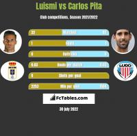Luismi vs Carlos Pita h2h player stats