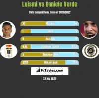 Luismi vs Daniele Verde h2h player stats