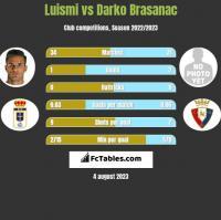 Luismi vs Darko Brasanac h2h player stats