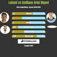 Luismi vs Emiliano Ariel Rigoni h2h player stats