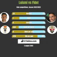 Luismi vs Fidel h2h player stats