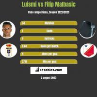 Luismi vs Filip Malbasic h2h player stats