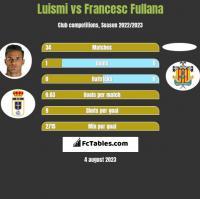 Luismi vs Francesc Fullana h2h player stats