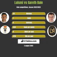 Luismi vs Gareth Bale h2h player stats