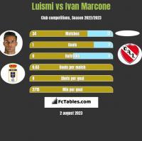 Luismi vs Ivan Marcone h2h player stats