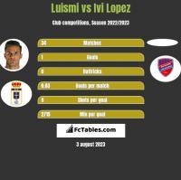Luismi vs Ivi Lopez h2h player stats