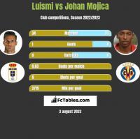 Luismi vs Johan Mojica h2h player stats
