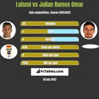 Luismi vs Julian Ramos Omar h2h player stats
