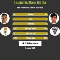 Luismi vs Manu Garcia h2h player stats
