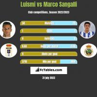 Luismi vs Marco Sangalli h2h player stats