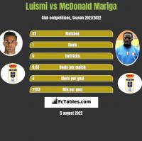 Luismi vs McDonald Mariga h2h player stats