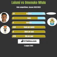 Luismi vs Omenuke Mfulu h2h player stats