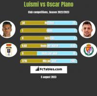 Luismi vs Oscar Plano h2h player stats