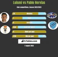 Luismi vs Pablo Hervias h2h player stats