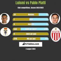Luismi vs Pablo Piatti h2h player stats