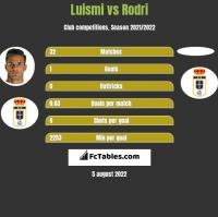 Luismi vs Rodri h2h player stats