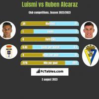 Luismi vs Ruben Alcaraz h2h player stats