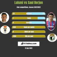 Luismi vs Saul Berjon h2h player stats