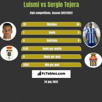 Luismi vs Sergio Tejera h2h player stats