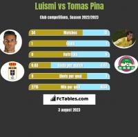 Luismi vs Tomas Pina h2h player stats