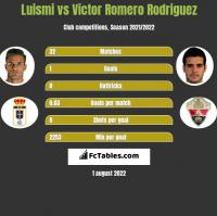 Luismi vs Victor Romero Rodriguez h2h player stats