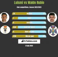 Luismi vs Waldo Rubio h2h player stats