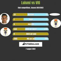 Luismi vs Viti h2h player stats