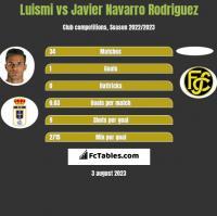 Luismi vs Javier Navarro Rodriguez h2h player stats