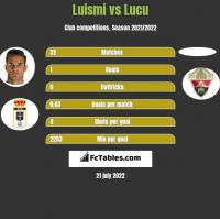 Luismi vs Lucu h2h player stats