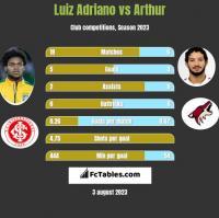 Luiz Adriano vs Arthur h2h player stats