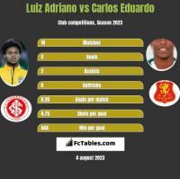 Luiz Adriano vs Carlos Eduardo h2h player stats