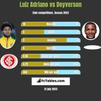 Luiz Adriano vs Deyverson h2h player stats