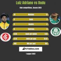 Luiz Adriano vs Dudu h2h player stats