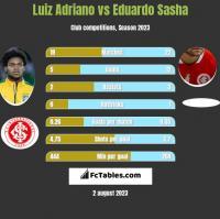 Luiz Adriano vs Eduardo Sasha h2h player stats