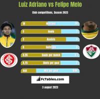 Luiz Adriano vs Felipe Melo h2h player stats