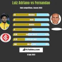 Luiz Adriano vs Fernandao h2h player stats