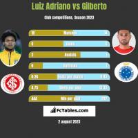 Luiz Adriano vs Gilberto h2h player stats