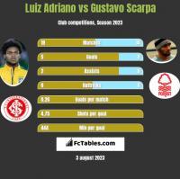 Luiz Adriano vs Gustavo Scarpa h2h player stats