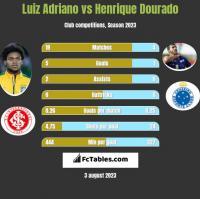 Luiz Adriano vs Henrique Dourado h2h player stats