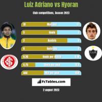 Luiz Adriano vs Hyoran h2h player stats